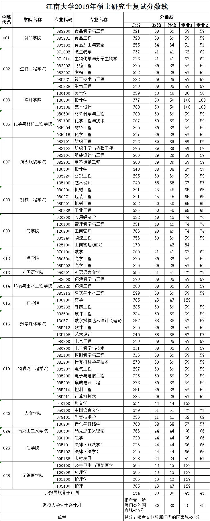 2020江南大学研究生分数线汇总(含2016-2020历年复试)